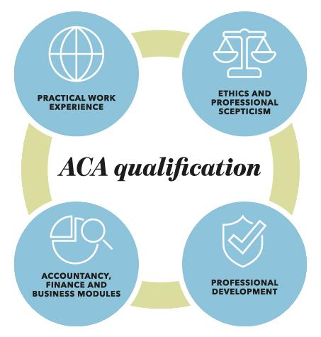ACA 英格兰及威尔士特许会计师